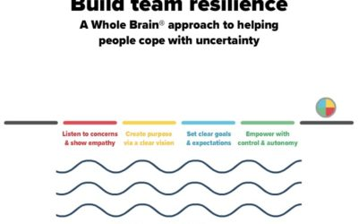 Resilience for Growth: Decode It, Build It, Sustain It
